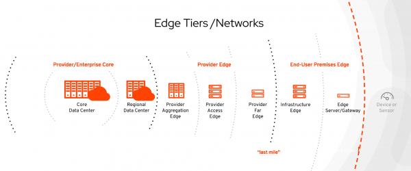 edge computing networks